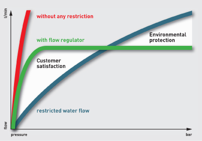About Flow Regulators